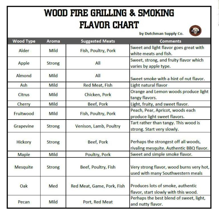 Wood fire grilling smoking chart i rub my meat
