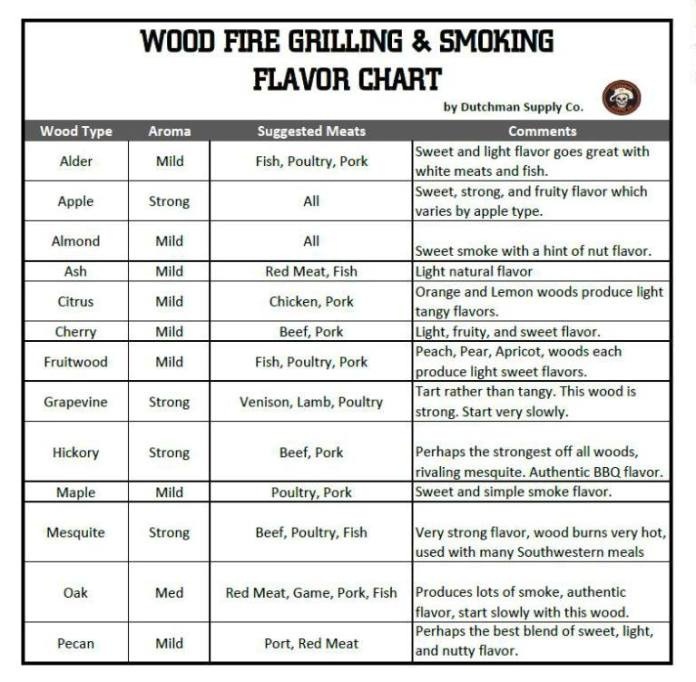 Wood Fire Grilling & Smoking Flavor Chart