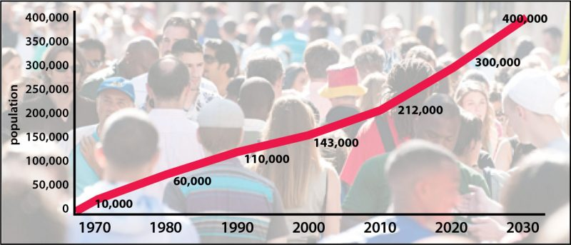 Coming Soon: 60,000 — 100,000 More Residents!
