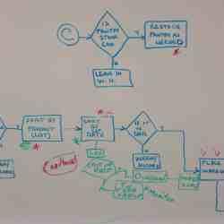 Lean Process workflow diagram