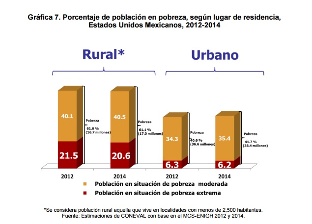 Grafica pobeza rural y urbana