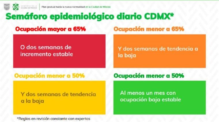 Semáforo-epidemiológico-en-CDMX-1024x574