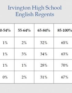 Trigonometry regents conversion chart also timiznceptzmusic rh