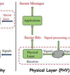 secure the internet of things iot using physical layer security physical hardware diagram physical layer security diagrams [ 1249 x 780 Pixel ]