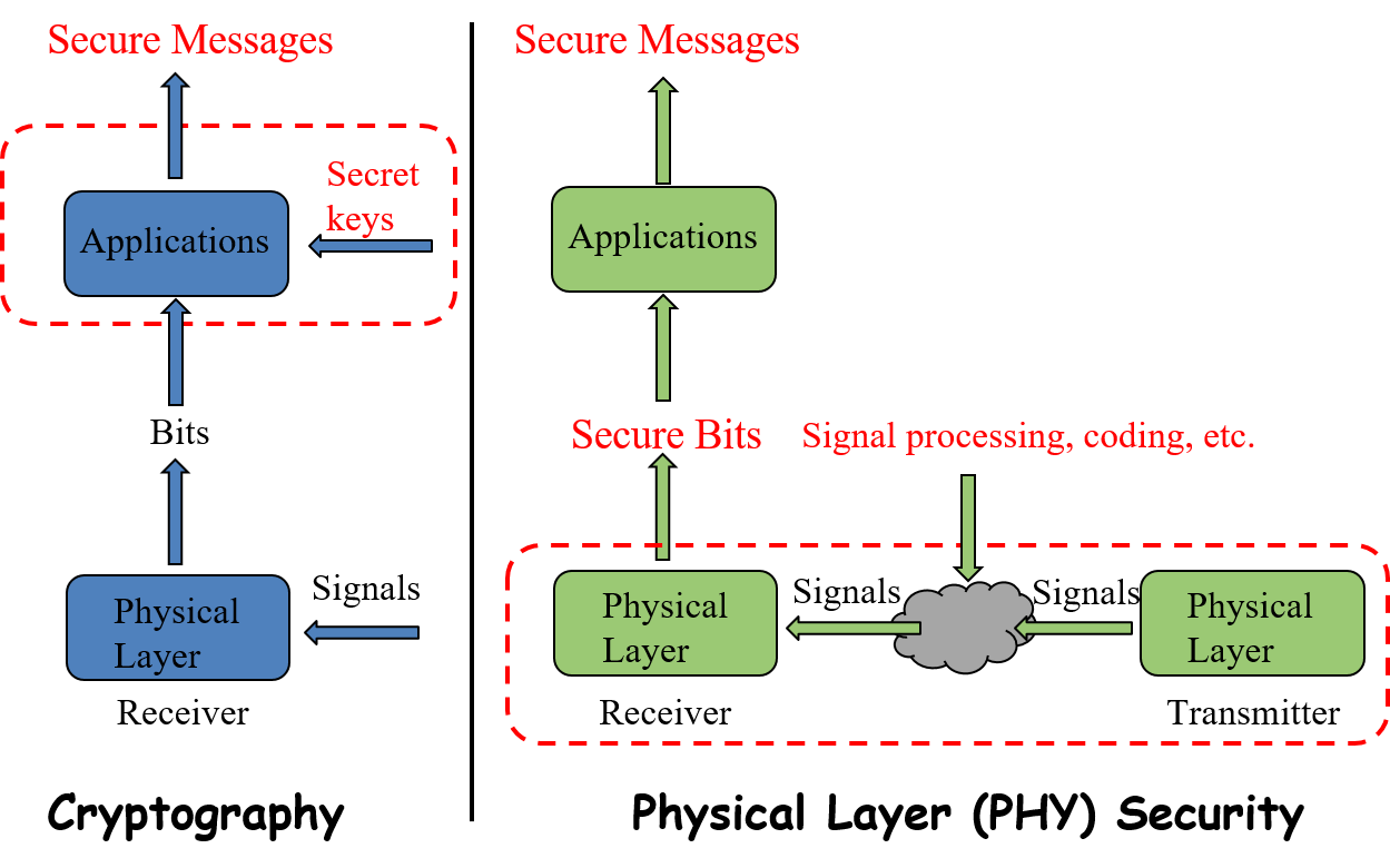 hight resolution of secure the internet of things iot using physical layer security physical hardware diagram physical layer security diagrams