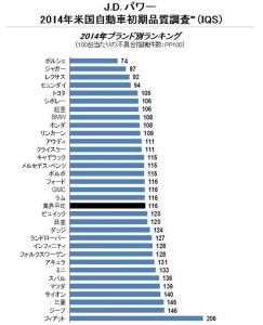 2014年米国自動車初期品質調査(IQS)  J.D. Power