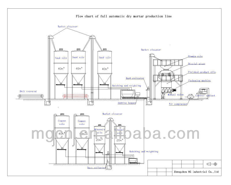 Small Manufacturing Plant Process Flow Diagram Within