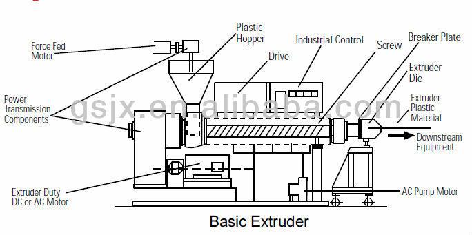 PVC Electrical Conduit Pipe Extrusion Machine, View PVC