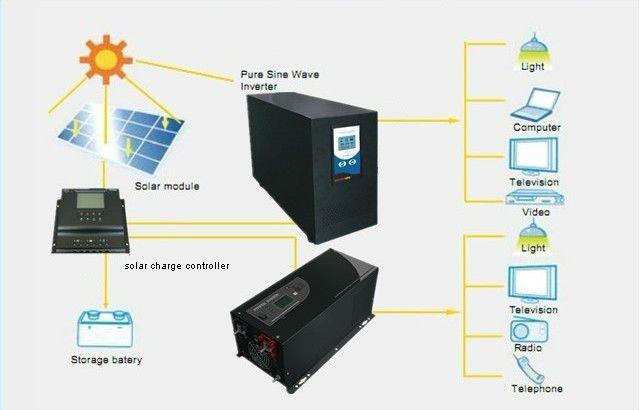 Diagrams Sine Wave Inverter Circuit Diagram How Does A Solar Panel