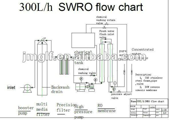 Sea Water Desalination Plant/seawater Desalination Machine