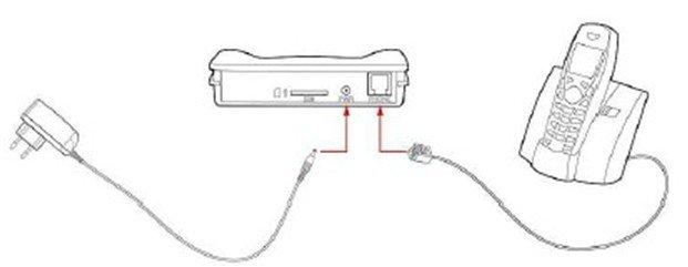 SAGEM RL302 Dual Band 900/1800Mhz GSM to landline