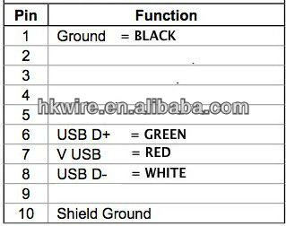 For Micro Usb Wire Color Diagram Straight Coiled Barcode Scanner Cable Usb Rj45 Rs232 Ps2