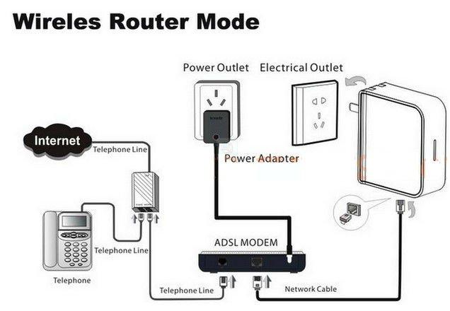 150mbps Mini Wireless Router,Lan / Wan Port,Ap Mode,Plug