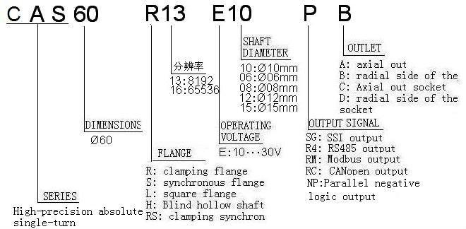 Absolute Encoder High Resolution Righ-precision Encoder