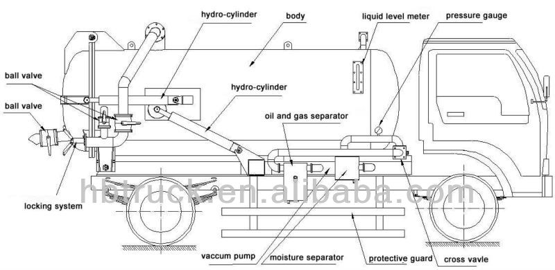 Septic Pump Truck Diagram Water Pump Diagram ~ Elsavadorla