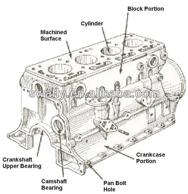 ford 7 3 diesel engine diagram drawing a fire escape oem new good cylinder block for excavator parts 4bd1 4bg1 6bg1 6sd1 6wg1 6rb1 4jb1 - buy ...