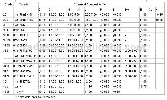 Stainless Steel Pipe Schedule - Acpfoto