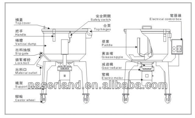 150kg Capacity Powder Mixing Machine Supplier From China