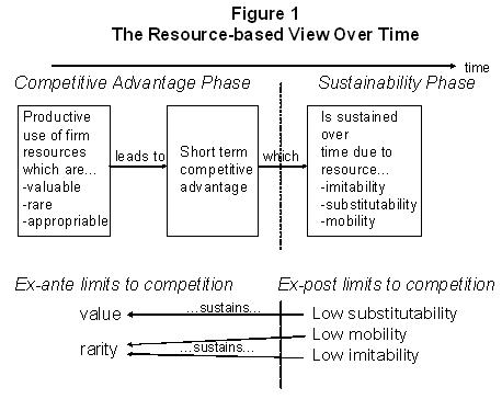 Resourcebased view of the firm IS Theory