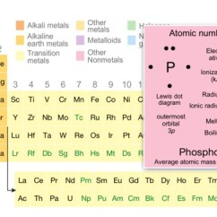 Periodic Elements Diagram Chevy Uplander 4 Wheel Drive K12 Table Of The On App Store
