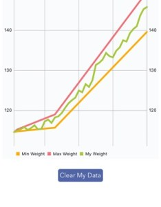 Pregnancy bmi weight tracker also on the app store rh itunesle