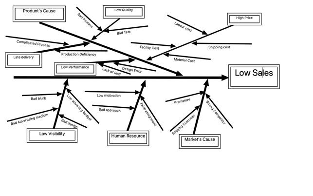 Ishikawa Diagram on the Mac App Store