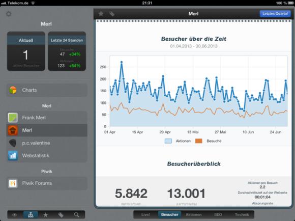 Webstatistik für Piwik Screenshot