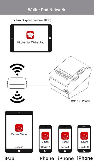 Waiter Pad: Restaurant POS on the App Store