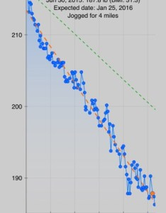 Screenshots also monitor your weight on the app store rh itunesle