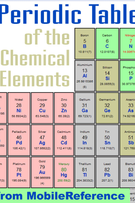 Periodic Table of the Chemical Elements (Mendeleev's Table) - MobileReference