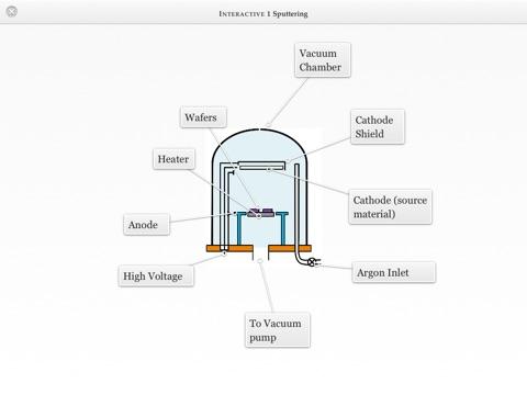 Nanotechnology by WAGmob on Apple Books