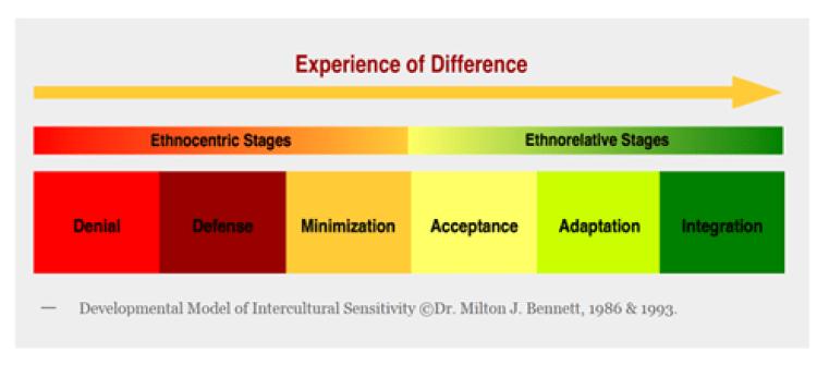 Developmental Model of Intercultural Sensitivity