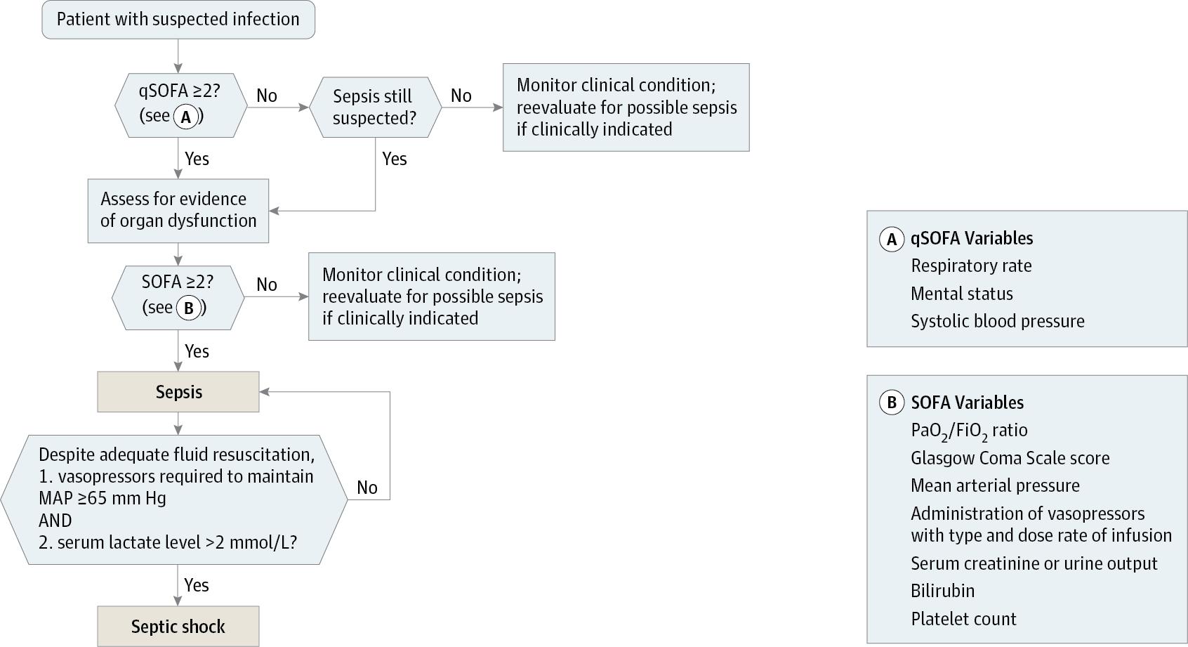 escore prognostico sofa ikea kivik review sepsis 3 novas definicoes de sepse isaem international algorithm