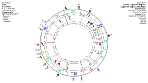 Oner Doser – Saturn in Capricorn and its Global Impacts on