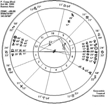 Jerry Brignonev – Intertwining Souls: Nodal Charts in Synastry – ISAR