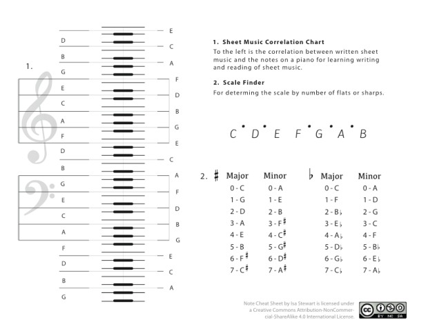 Chart for understanding the correlation between sheet music and piano keys, along with a section for scales.