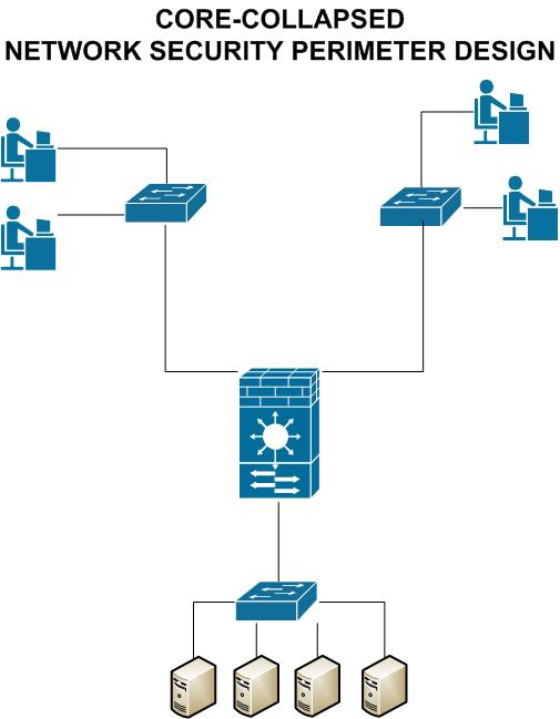 Network Security Perimeter How To Choose The Correct Firewall And