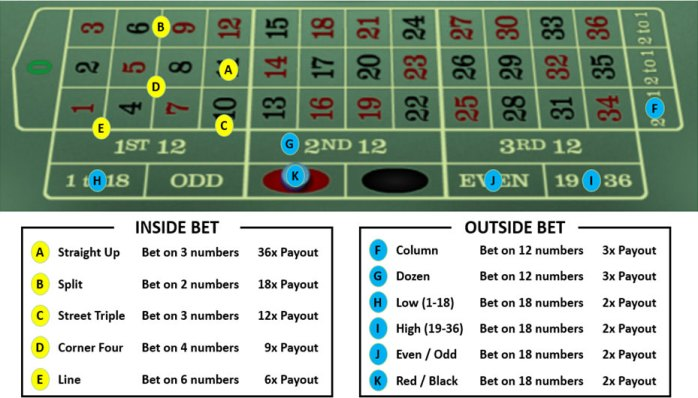 Types of Bet on Roulette