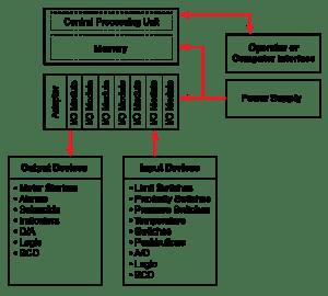 PLCs | Programmable Logic Controller | Minneapolis, MN | Rapid City, SD