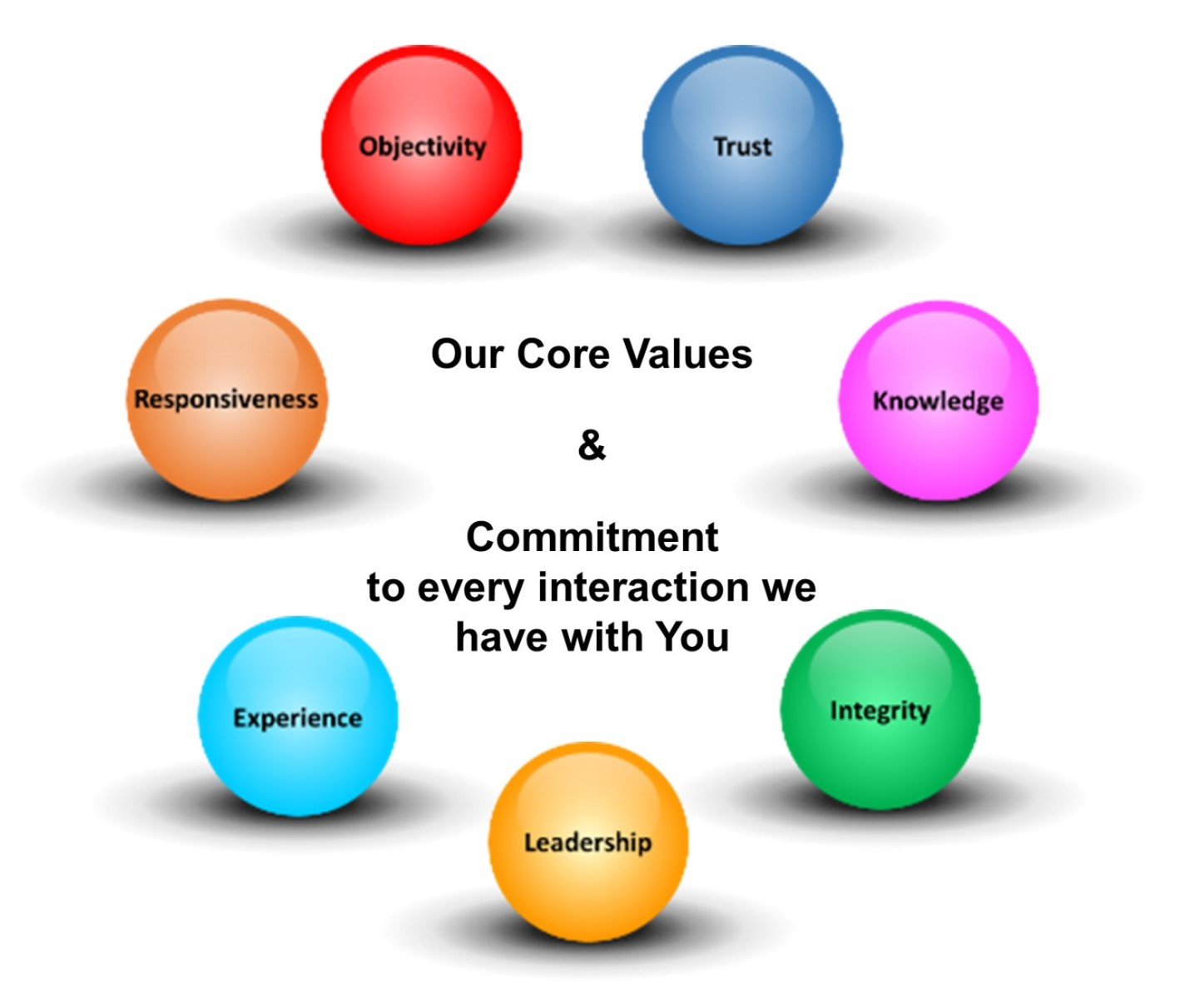 Our Core Beliefs Amp Values Iscg