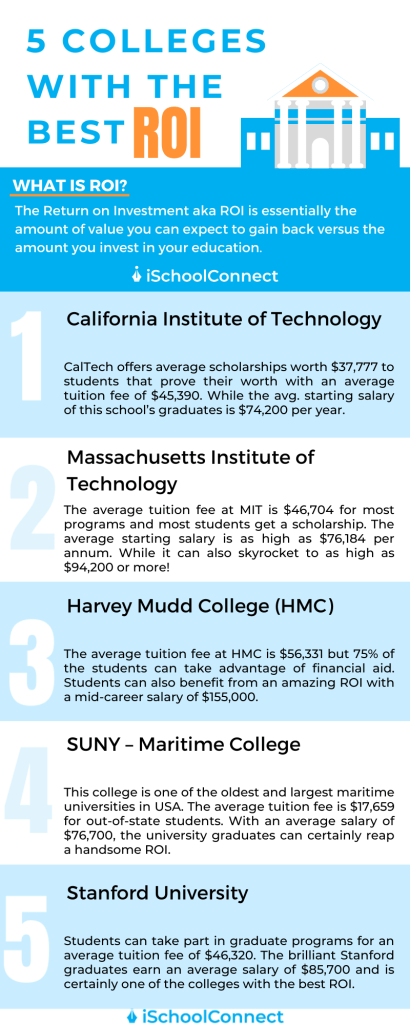 5 Colleges with the Best ROI