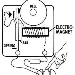 How Does An Electric Bell Work Diagram Ez Loader Trailer Lights Wiring Electromagnetism Off Limits
