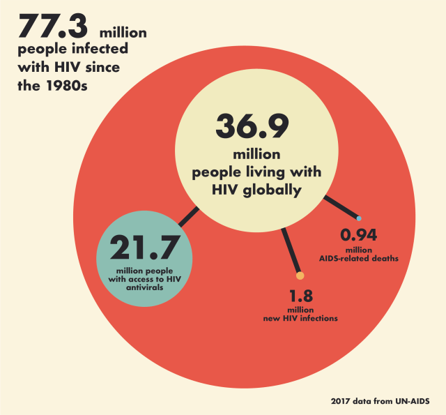 HIV infographic- 77 million people infected since the 1980's