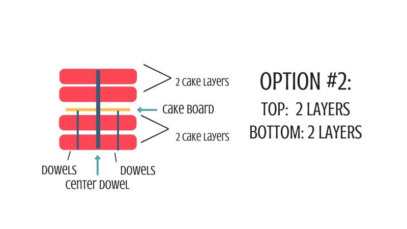 How to make a tall cake graphic