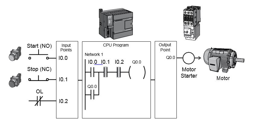 The basics of Siemens PLC's and programming in Simatic