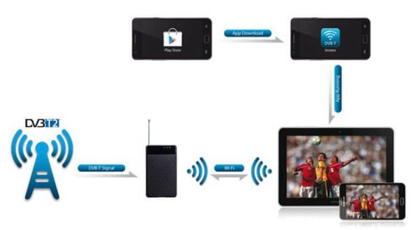 WIFI DVB-T2 Tuner Digital TV DVB-T Receiver for Android phone and pad WIFI-TV300 2 -