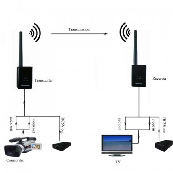 HDMI Transmitterss sender Receiver transmissions 1 -