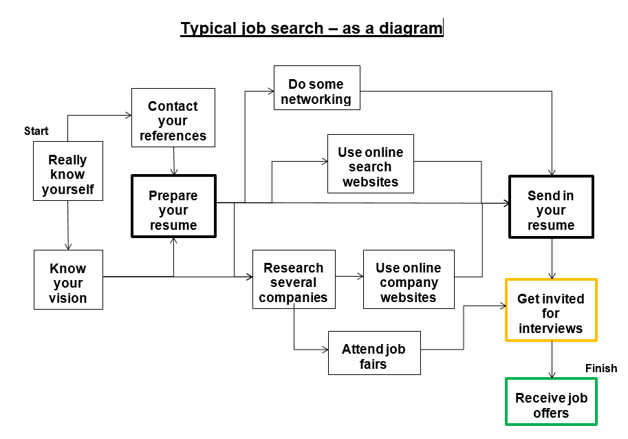 Typical Job Search Activities Industrial & Systems