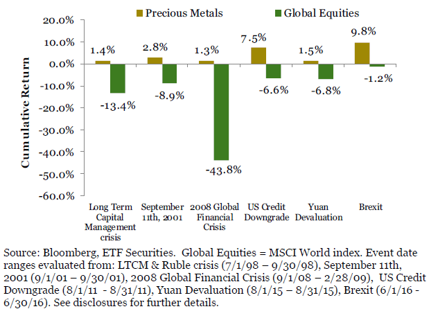 Precious metals have performed well during event risks and equity volatility
