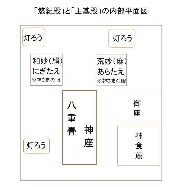 悠紀殿と主基殿の平面配置図